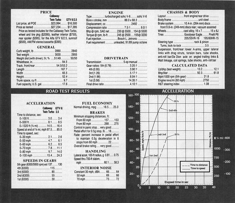Callaway Data Sheet