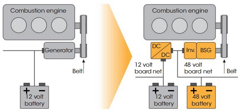 Transition-from-12V-to-dual-voltage-12V-48V-architecture
