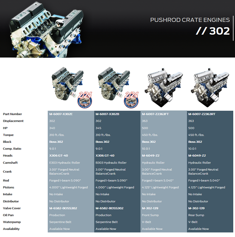 Pushrod V8